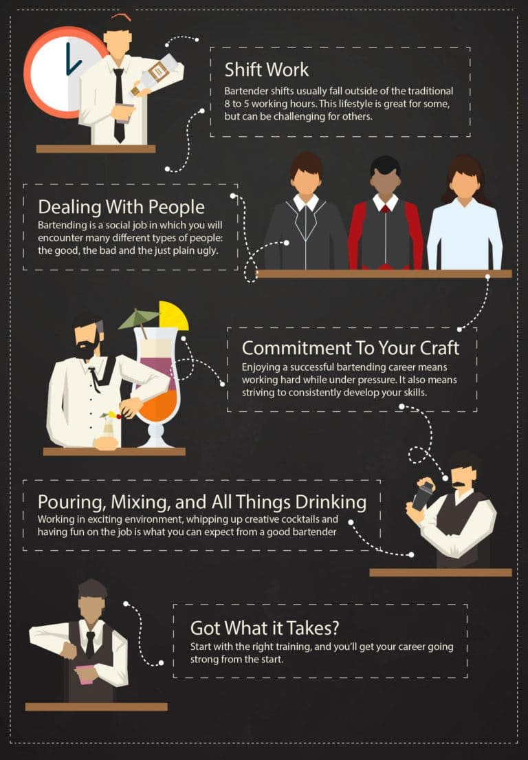 WHAT IT TAKES TO BE A BARTENDER behind the bar